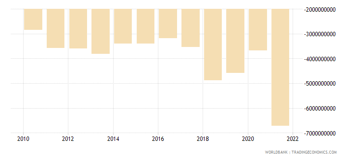 honduras net trade in goods and services bop us dollar wb data