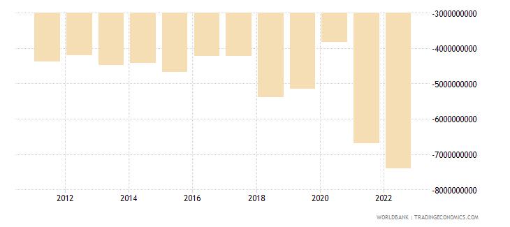 honduras net trade in goods bop us dollar wb data