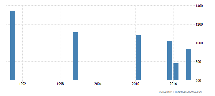honduras number of deaths ages 5 14 years wb data
