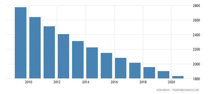 honduras number of neonatal deaths wb data