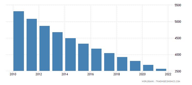 honduras number of under five deaths wb data