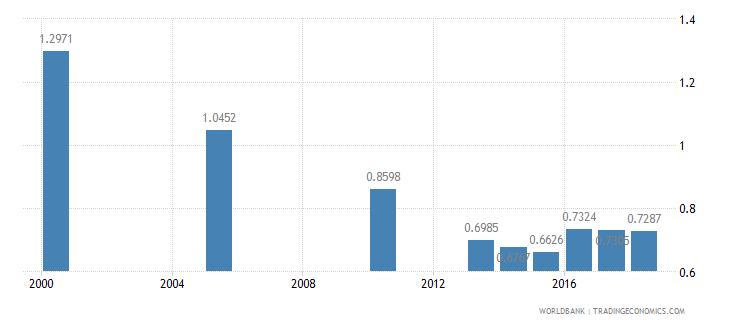 honduras nurses and midwives per 1 000 people wb data