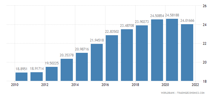 honduras official exchange rate lcu per us dollar period average wb data