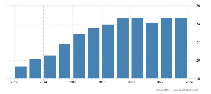 honduras official exchange rate lcu per usd period average wb data