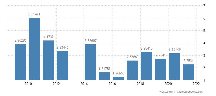 honduras ores and metals exports percent of merchandise exports wb data