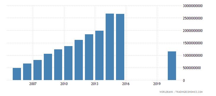 honduras other expense current lcu wb data