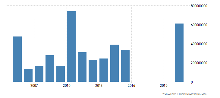 honduras other taxes current lcu wb data
