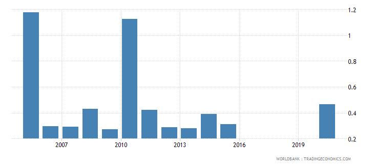 honduras other taxes percent of revenue wb data
