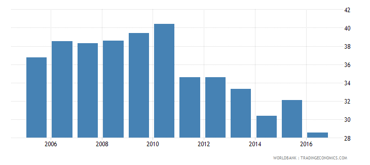 honduras own account workers total percent of total employment wb data