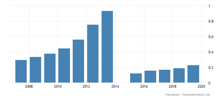 honduras pension fund assets to gdp percent wb data