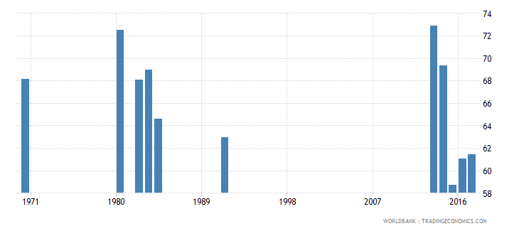 honduras percentage of female students in secondary education enrolled in general programmes female percent wb data