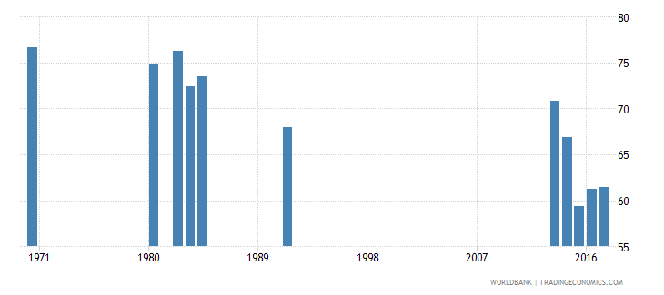 honduras percentage of male students in secondary education enrolled in general programmes male percent wb data