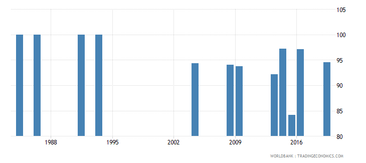 honduras percentage of teachers in pre primary education who are female percent wb data