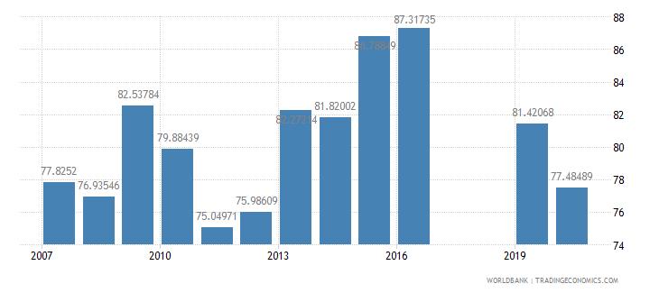 honduras persistence to grade 5 total percent of cohort wb data