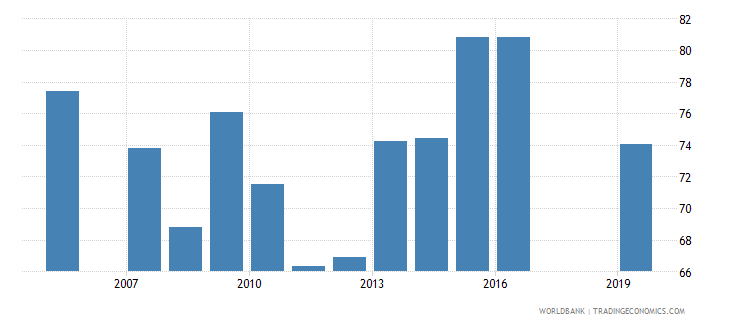 honduras persistence to last grade of primary male percent of cohort wb data