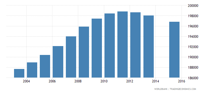 honduras population age 0 total wb data
