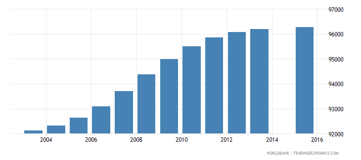 honduras population age 1 female wb data