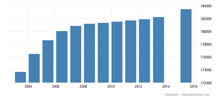 honduras population age 11 total wb data