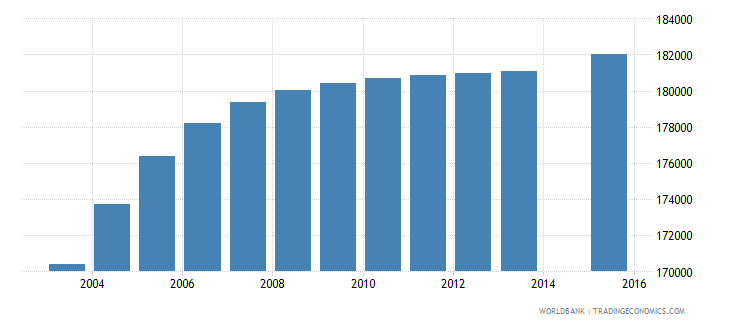 honduras population age 12 total wb data
