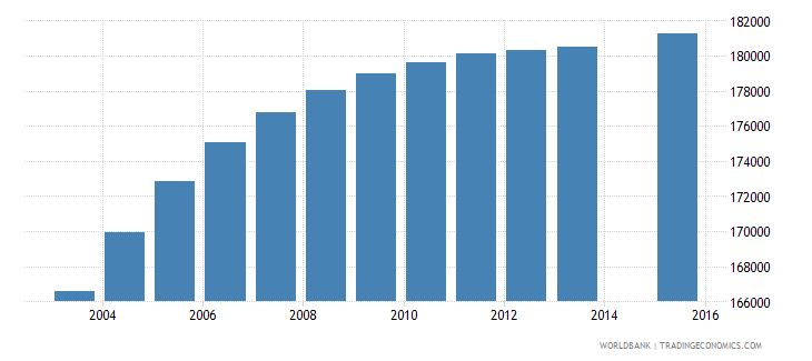 honduras population age 13 total wb data