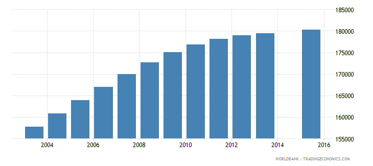 honduras population age 15 total wb data