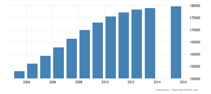 honduras population age 16 total wb data