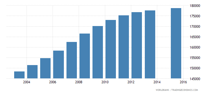 honduras population age 17 total wb data