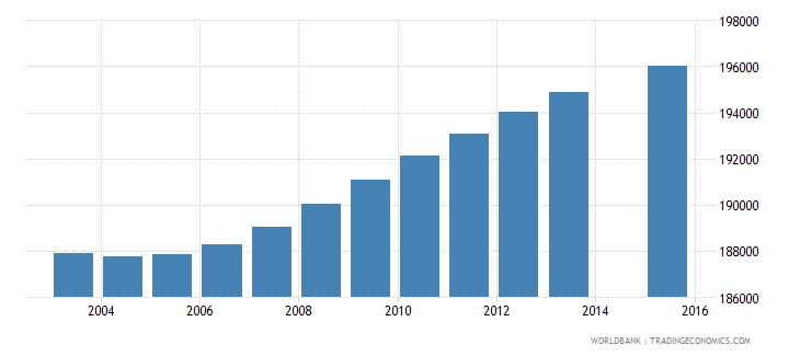 honduras population age 2 total wb data