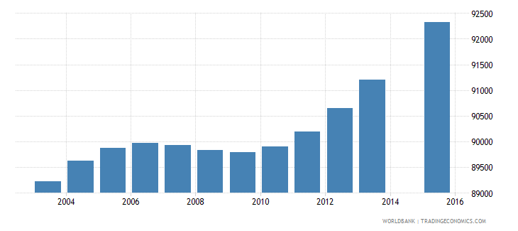 honduras population age 8 female wb data