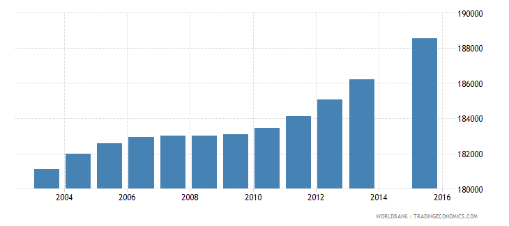 honduras population age 8 total wb data