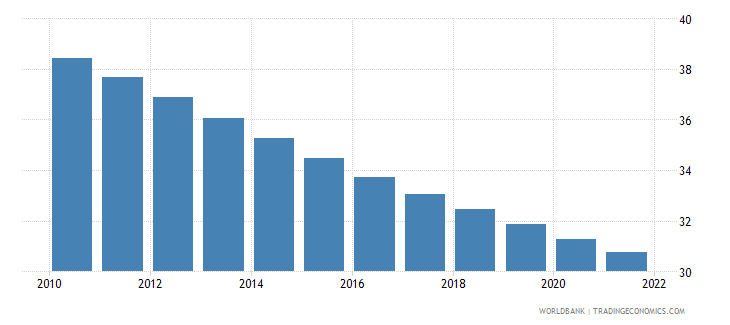 honduras population ages 0 14 male percent of total wb data