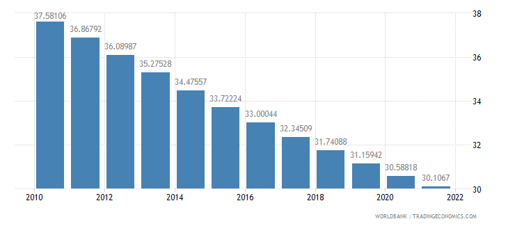 honduras population ages 0 14 percent of total wb data