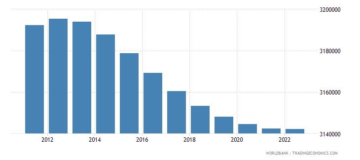 honduras population ages 0 14 total wb data