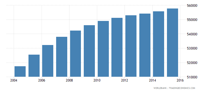 honduras population ages 10 15 male wb data