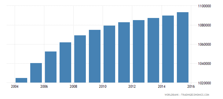 honduras population ages 10 15 total wb data