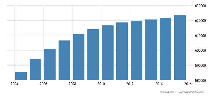 honduras population ages 10 16 female wb data
