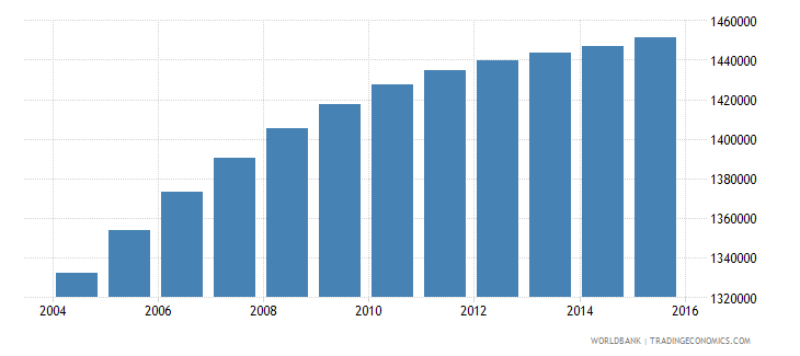honduras population ages 10 17 total wb data