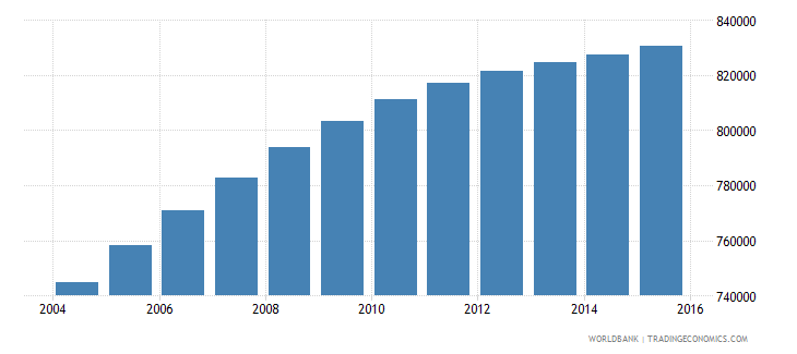 honduras population ages 10 18 male wb data