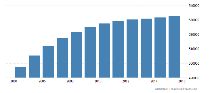 honduras population ages 11 16 female wb data
