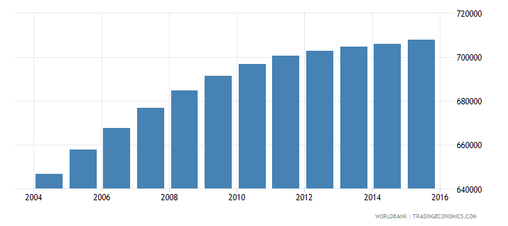 honduras population ages 11 18 female wb data