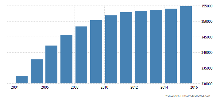 honduras population ages 12 15 female wb data