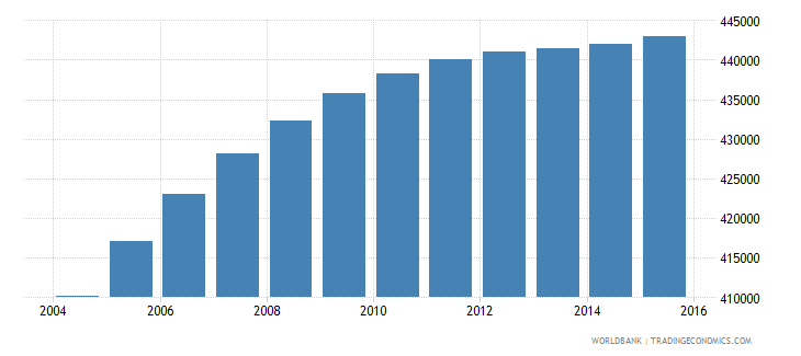 honduras population ages 12 16 female wb data