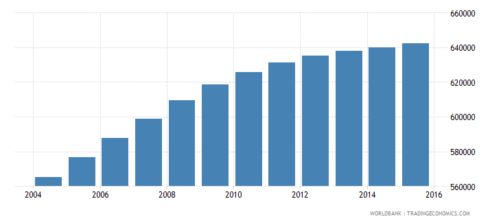 honduras population ages 12 18 male wb data