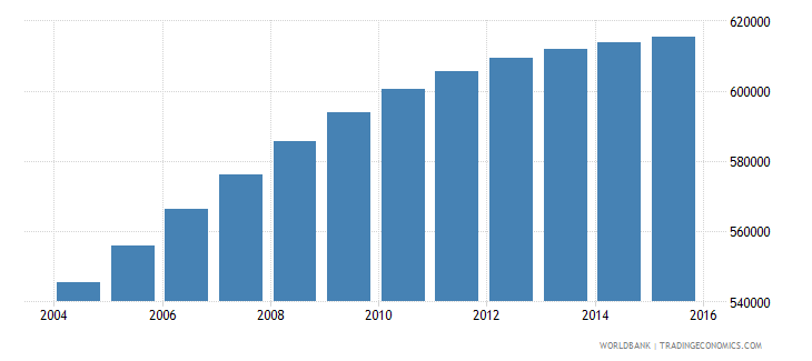 honduras population ages 13 19 female wb data