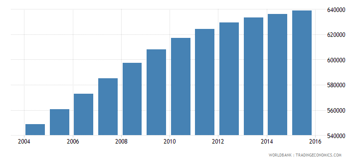 honduras population ages 13 19 male wb data