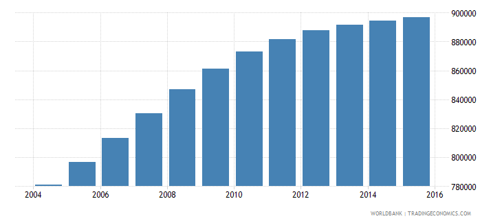 honduras population ages 14 18 total wb data