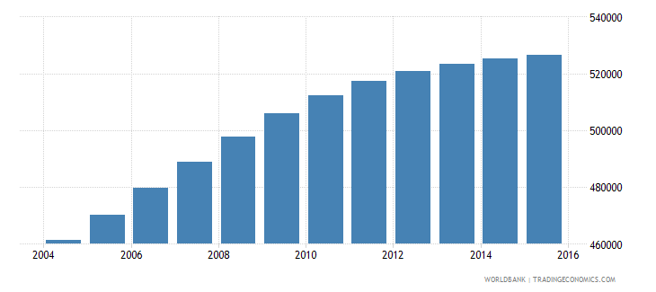honduras population ages 14 19 female wb data