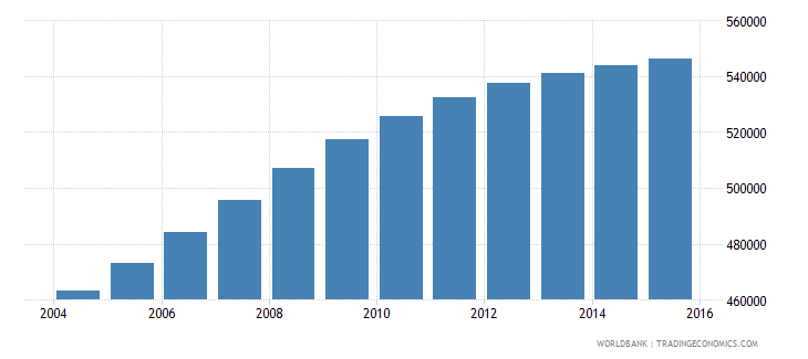 honduras population ages 14 19 male wb data