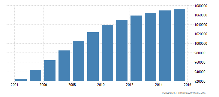 honduras population ages 14 19 total wb data