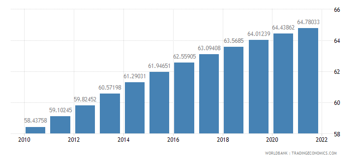 honduras population ages 15 64 percent of total wb data